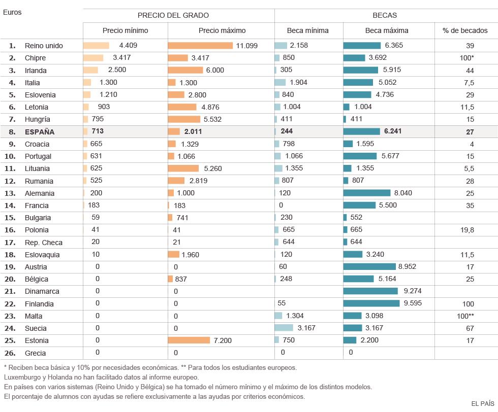 2013-14-GRAFICO COSTE UNIVERSIDAD EUROPA-EL PAIS