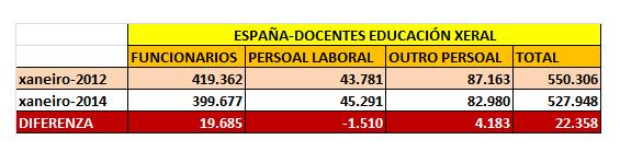 DOCENTES EDUC_XERAL-ESPAÑA-2012-14