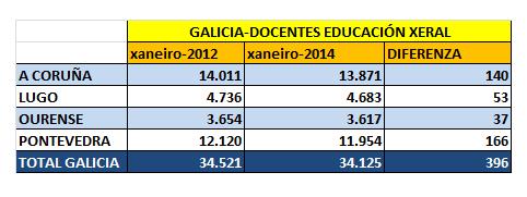 DOCENTES EDUC_XERAL-GALICIA-2012-14