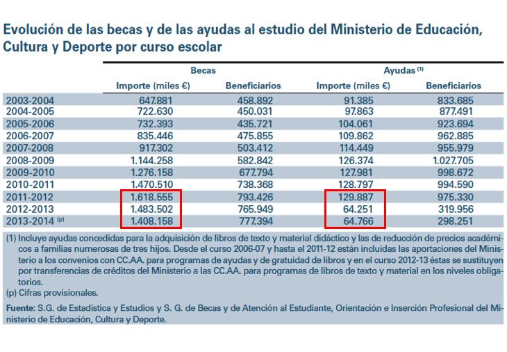DATOS y CIFRAs-2014-15-Tabla BECAS-r