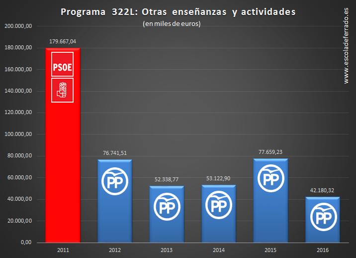 GRAF-PGE2011-16-OTRAS ENSEÑANZAS Y ACTIVIDADES