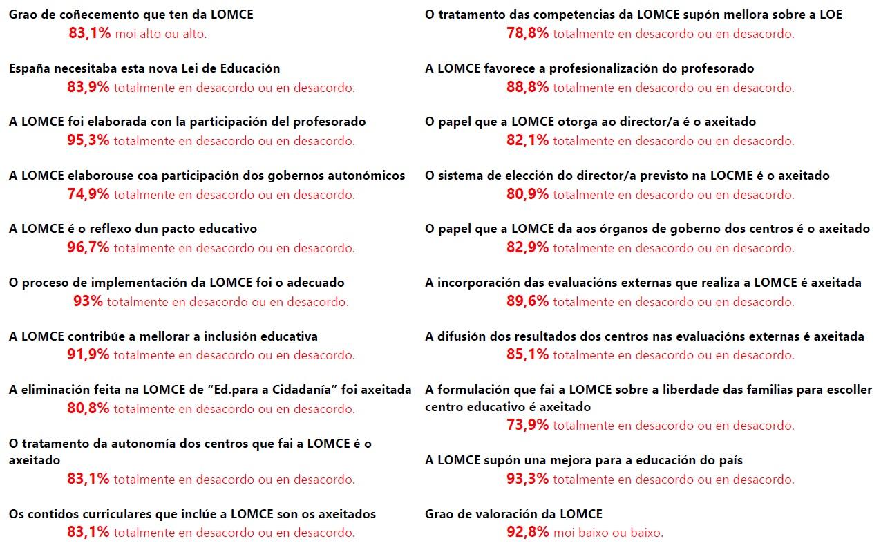 LOMCE-GALICIA-EstudoUAM