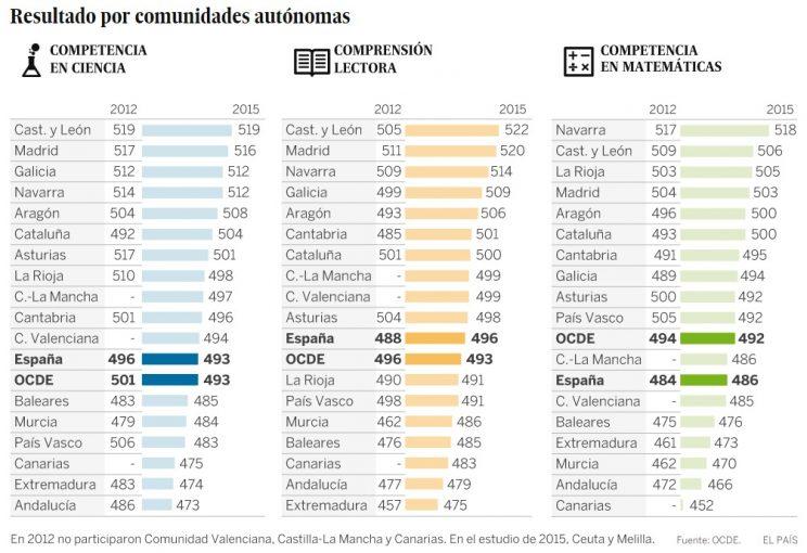pisa2015-resultados-por-ccaa